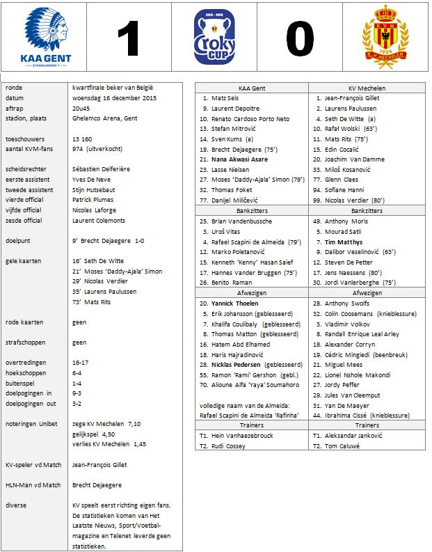 2015-2016 beker gent-kvm