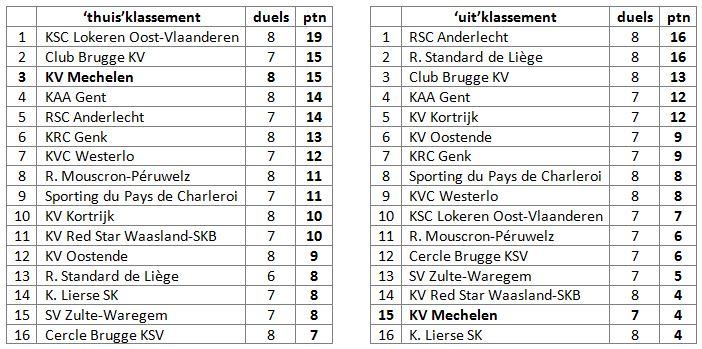statistieken na heenronde 2014-2015 (4)